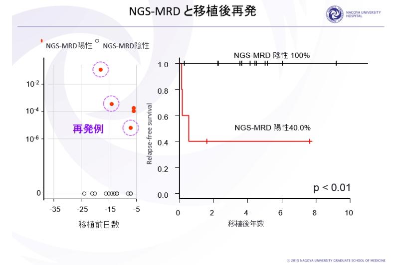 NGS-MRDと移植後再発