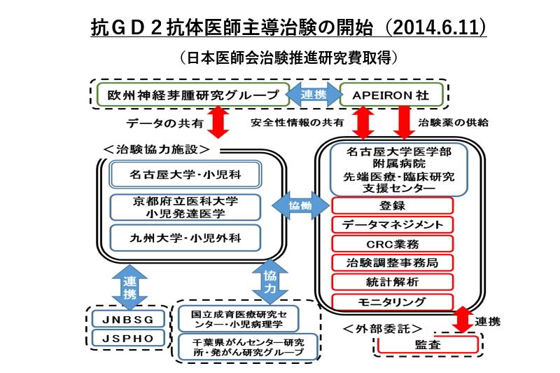 抗GD2抗体医師主導治験の開始:名古屋大学