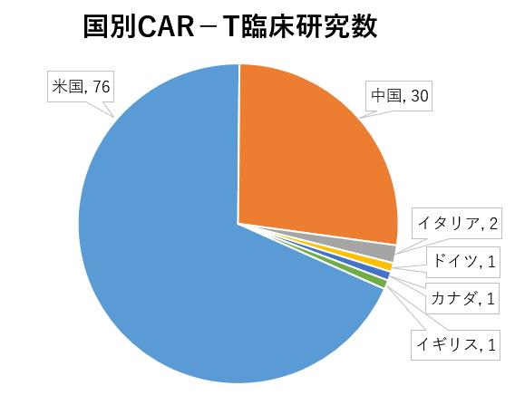 国別CAR-T臨床研究数