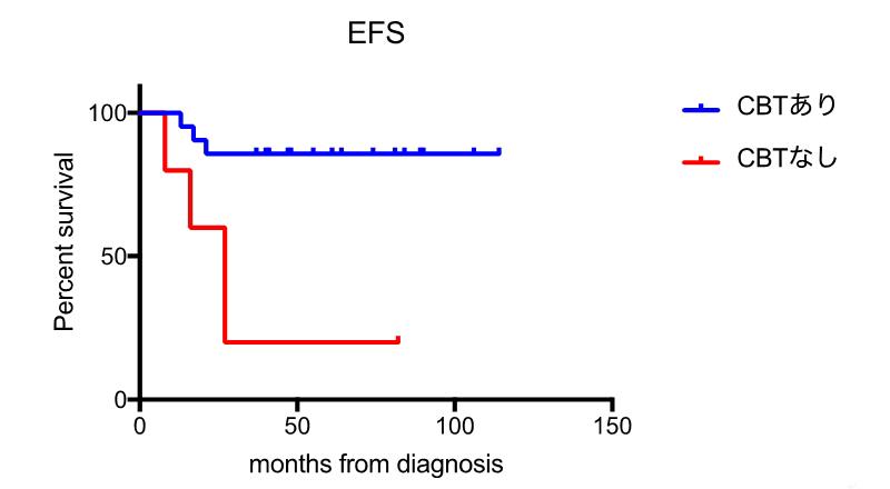 2008年3月から2014年12月までに名古屋大学病院を受診した18歳未満、ステージ4ハイリスク神経芽腫患者26名の診断からの無病生存率