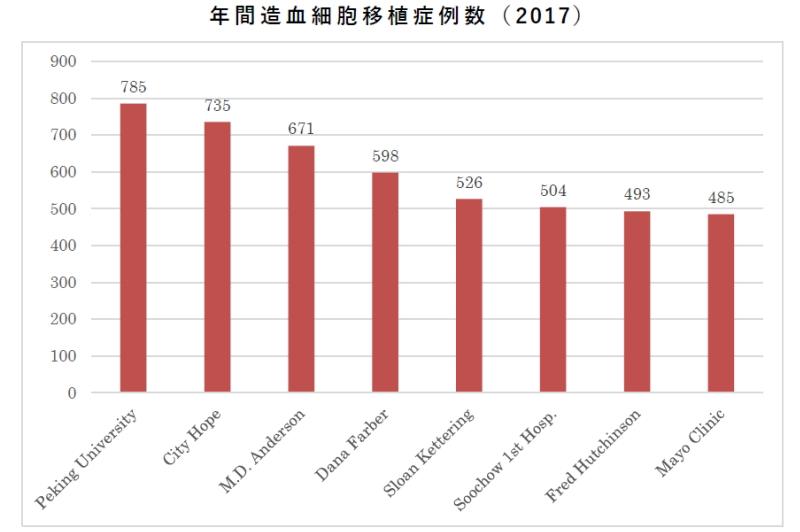年間造血幹細胞移植症例数(2017)