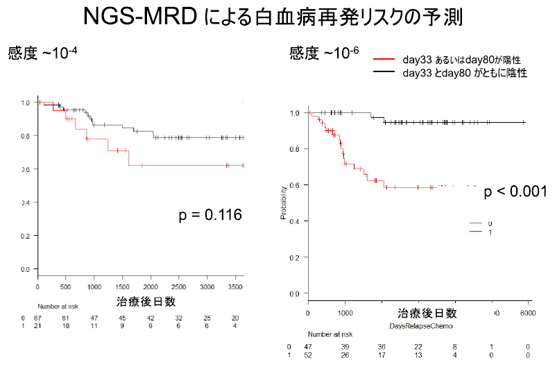 NGS-MRDによる白血病再発リスクの予測