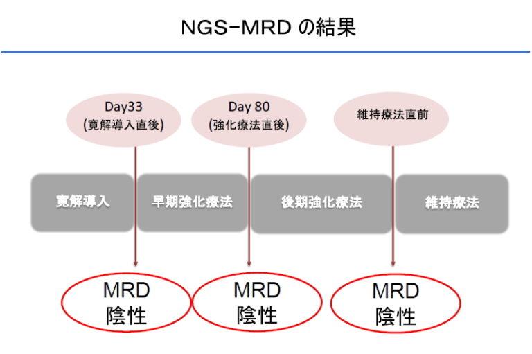 NGS-MRDの結果