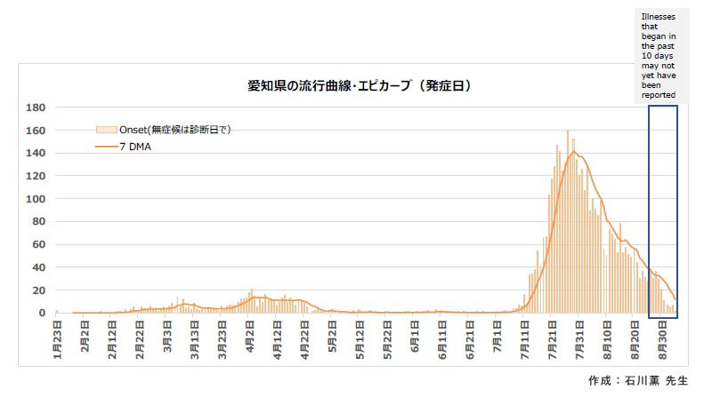 愛知県の流行曲線・エピカーブ(発症日)新型コロナの感染状況:新型コロナウイルス感染症の基礎から臨床