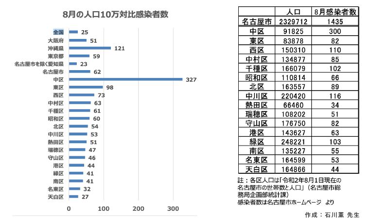 8月の人口10万対比感染者数 | 新型コロナの感染状況:新型コロナウイルス感染症の基礎から臨床