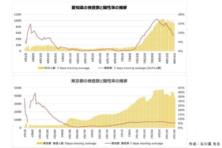 愛知県の検査数と陽性率の推移   新型コロナの感染状況:新型コロナウイルス感染症の基礎から臨床