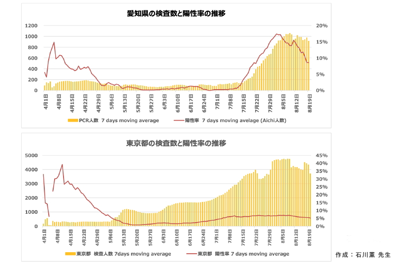 愛知県の検査数と陽性率の推移 | 新型コロナの感染状況:新型コロナウイルス感染症の基礎から臨床