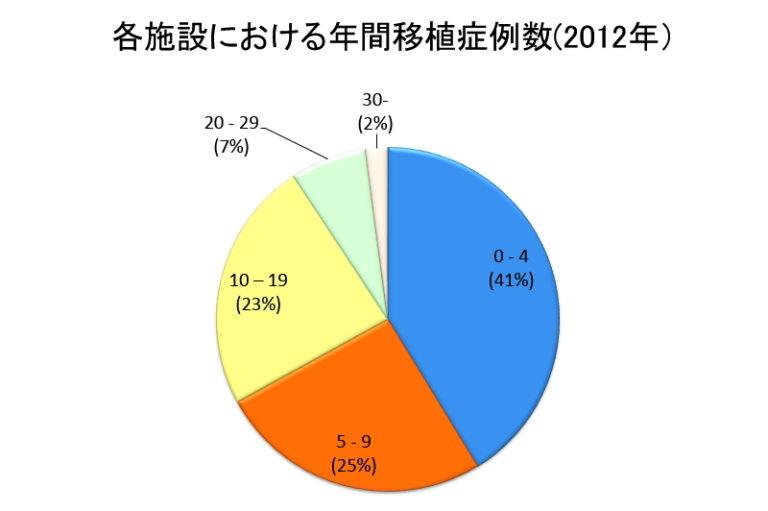 各施設における年間移植症例数(2012年)