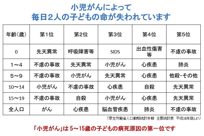 日本では、小児がんによって毎日2人の子どもの命が失われています。
