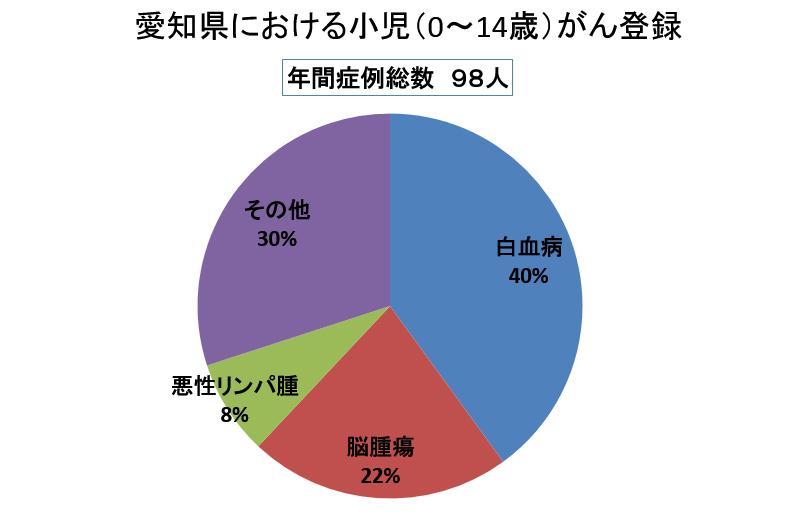 愛知県における小児がん登録