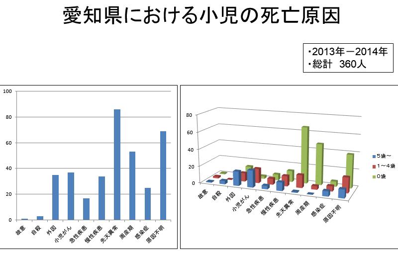愛知県における小児の死亡原因