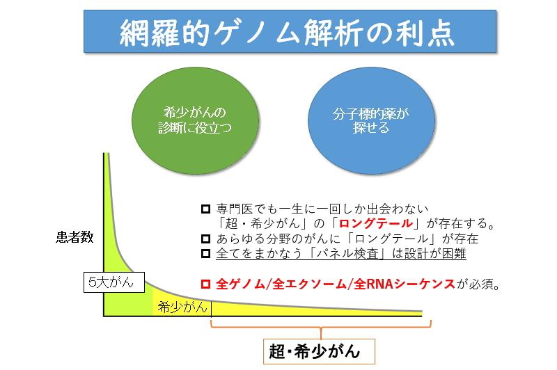 網羅的ゲノム解析の利点