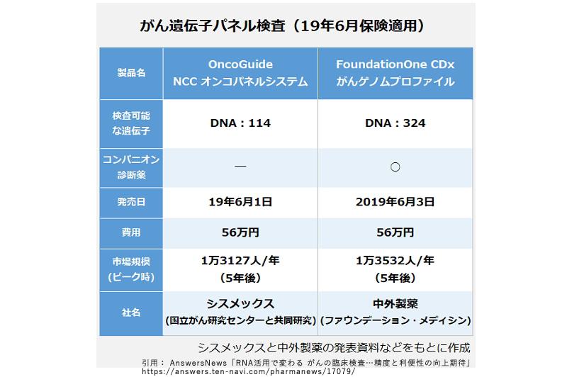 がん遺伝子パネル検査