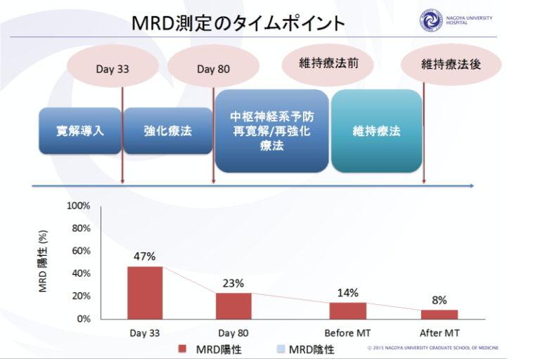 MRD測定のタイムポイント