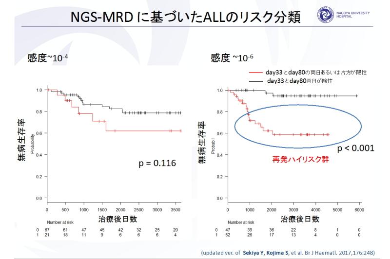 NGS-MRDに基づいたALLのリスク分類