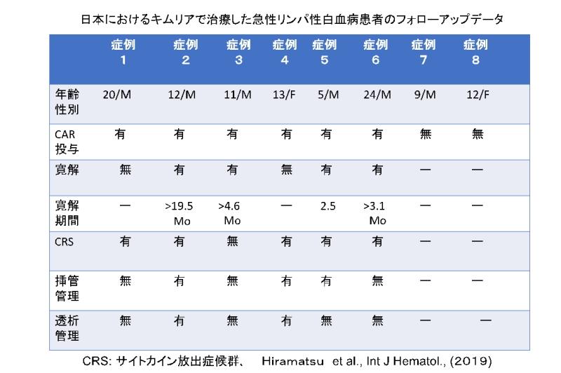 日本におけるキムリアで治療した急性リンパ性白血病患者のフォローアップデータ