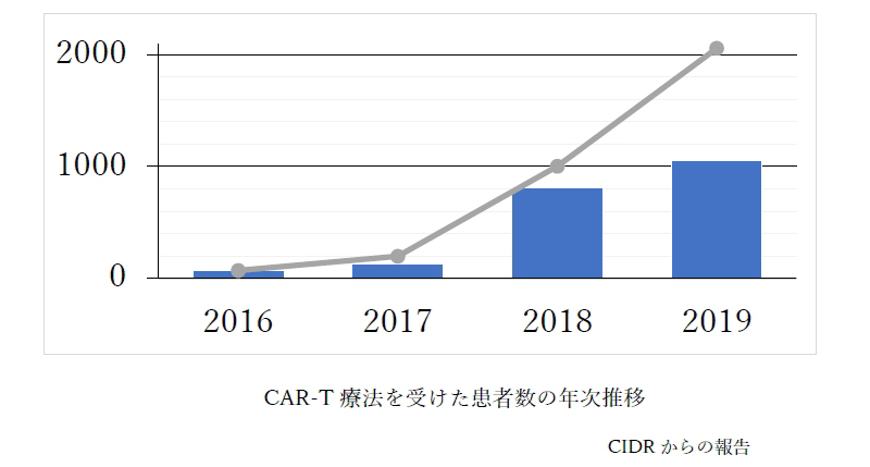 CAR-T療法を受けた患者数の年次推移